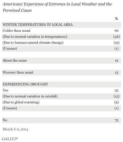 Americans' Experience of Extremes in Local Weather and the Perceived Cause, March 2014