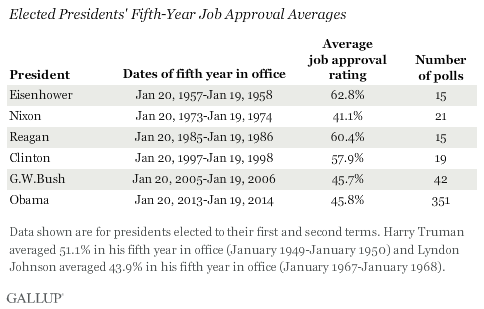 Elected Presidents' Fifth-Year Job Approval Averages