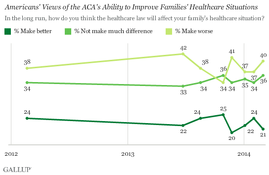 Trend: Americans' Views of the ACA's Ability to Improve Families' Healthcare Situations