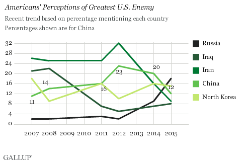 Trend: Americans' Perceptions of Greatest U.S. Enemy