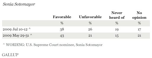 Favorable Ratings of Sonia Sotomayor