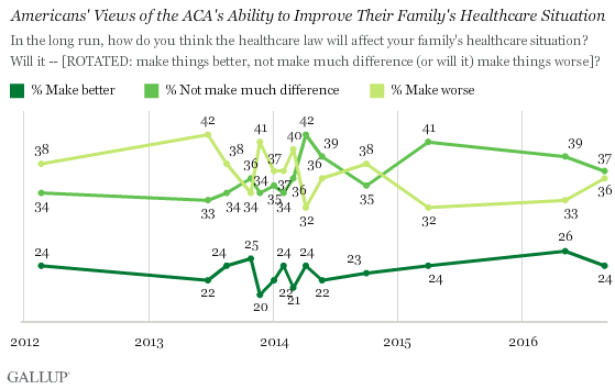 Trend: Americans' Views of the ACA's Ability to Improve Their Family's Healthcare Situation