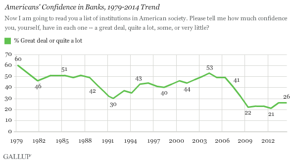 Americans' Confidence in Banks, 1979-2014 Trend