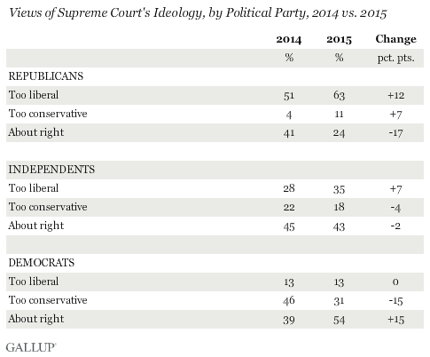 Views of Supreme Court's Ideology, by Political Party, 2014 vs. 2015