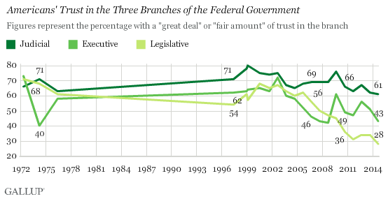 Trend: Americans' Trust in the Three Branches of the Federal Government