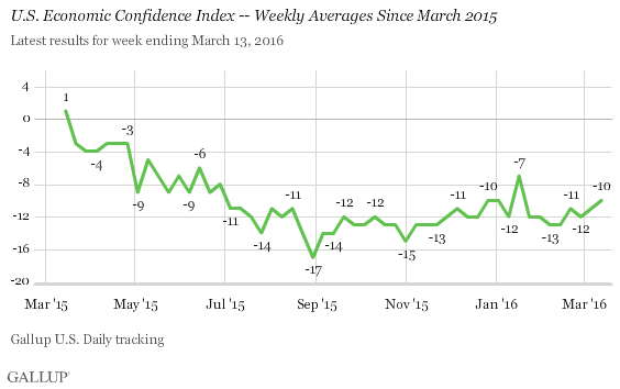 U.S. Economic Confidence Index -- Weekly Averages Since March 2015