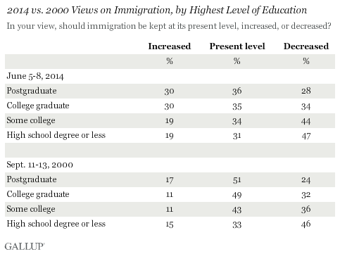 Should Immigration Increase, Decrease, or Stay at Current Levels by Education level