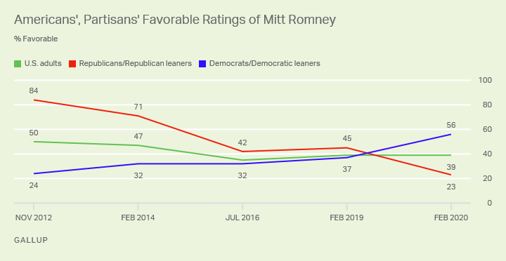 Line graph. Americans' favorable ratings of Mitt Romney since November 2012, among all adults and partisans.