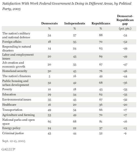 Satisfaction With Work Federal Government Is Doing in Different Areas, by Political Party, 2005