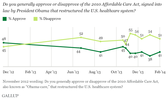 Trend: Do you generally approve or disapprove of the 2010 Affordable Care Act, signed into law by President Obama that restructured the U.S. healthcare system?