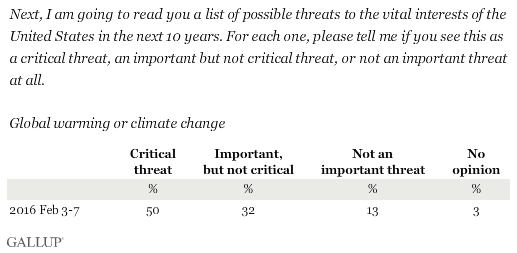 Next, I am going to read you a list of possible threats to the vital interests of the United States in the next 10 years. For each one, please tell me if you see this as a critical threat, an important but not critical threat, or not an important threat at all. Global warming or climate change