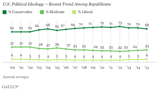 U.S. Political Ideology -- Recent Trend Among Republicans
