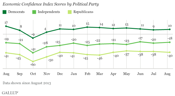 Economic Confidence Index Scores by Political Party