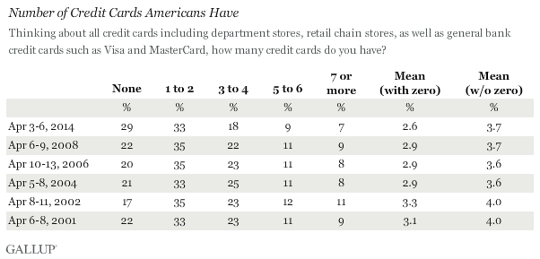 Trend: Number of Credit Cards Americans Have