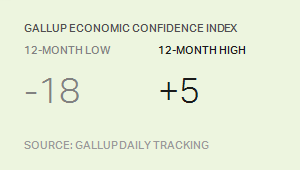 GALLUP ECONOMIC CONFIDENCE INDEX 12-MONTH LOW AND HIGH