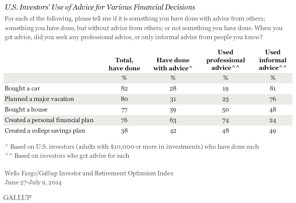 U.S. Investors' Use of Advice for Various Financial Decisions