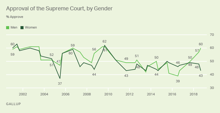 Line graph. Men and women have gone from near parity in Supreme Court approval in 2017 to a 17-percentage-point gap in 2018.