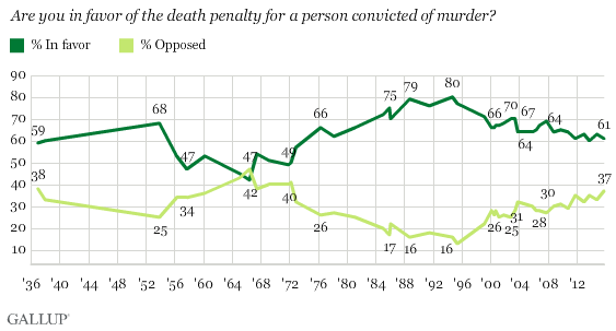 Public Opinion About the Death Penalty
