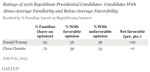 Ratings of 2016 Republican Presidential Candidates: Candidates With Above-Average Familiarity and Below-Average Favorability, July 2015