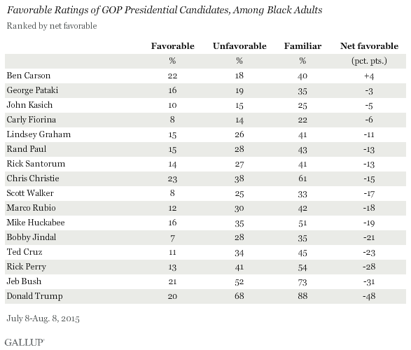 Favorable Ratings of GOP Presidential Candidates, Among Black Adults, July-August 2015