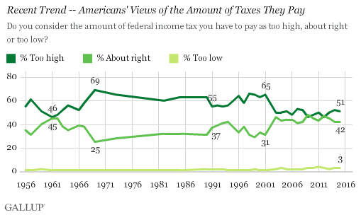 Recent Trend -- Americans' Views of the Amount of Taxes They Pay