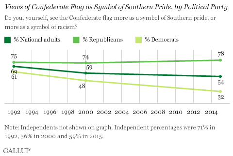 Views of Confederate Flag as Symbol of Southern Pride, by Political Party