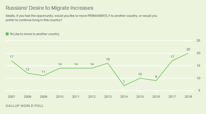 Line graph. Russians' desire to migrate to another country permanently is at a new high of 20%.