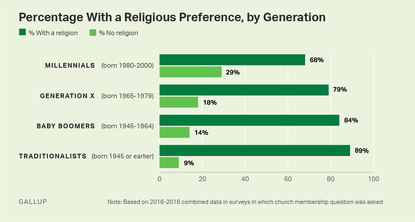Bar graph. 29% of millennials have no religious affiliation, more than any other generation.