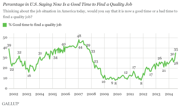 Percentage in U.S. Saying Now Is a Good Time to Find a Quality Job