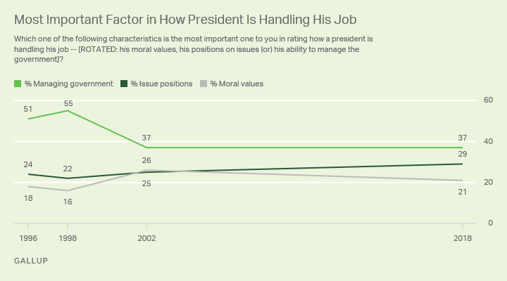 Line graph. Americans' ratings of the importance of managing government in evaluating the president have declined since 1996.
