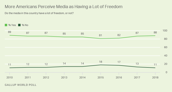 Alt text: More Americans in 2017 and 2018 said the media in their country have a lot of freedom.