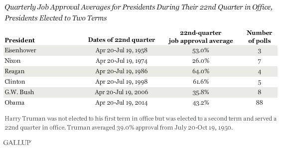 Quarterly Job Approval Averages for Presidents During Their 22nd Quarter in Office, Presidents Elected to Two Terms