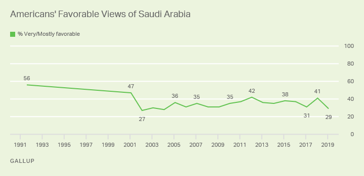 Line chart. Americans' favorable views of Saudi Arabia since 1991, currently 29%.