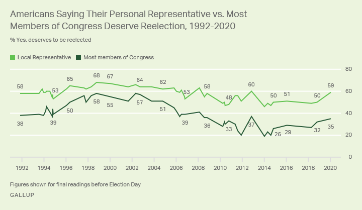Line graph. Americans' opinions that their personal representatives vs. most members of Congress deserve reelection.
