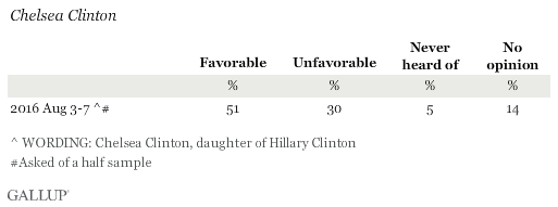 Favorability Ratings of Chelsea Clinton