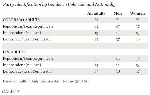 Colorado: Approval of President Obama vs. National Avg