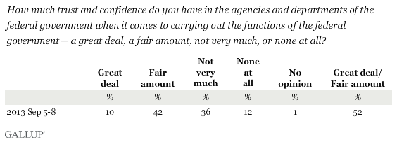 Trend: How much trust and confidence do you have in the agencies and departments of the federal goverment to carry out the functions of the federal government?