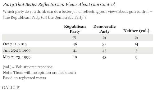 Trend: Party That Better Reflects Own Views About Gun Control