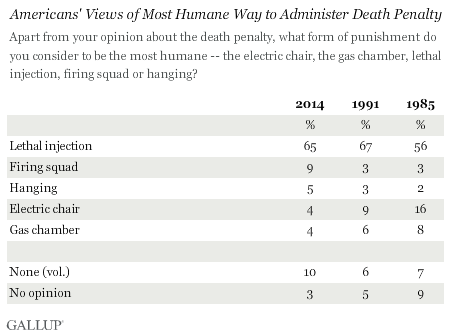 Americans' Views of Most Humane Way to Administer Death Penalty