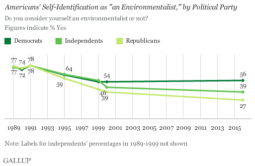 "Trend: Americans' Self-Identification as ""an Environmentalist,"" by Political Party"