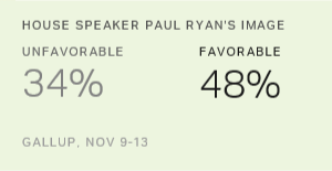 Paul Ryan's Favorable Rating Edges Up to New High