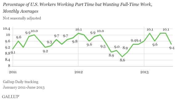 Percentage of U.S. workers working part time but wanting full-time work, monthly averages