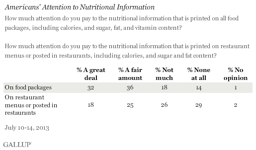 Americans' Attention to Nutritional Information, July 2013