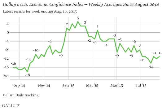 Gallup's U.S. Economic Confidence Index -- Weekly Averages Since August 2014