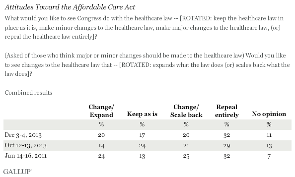Trend: Attitudes Toward the Affordable Care Act