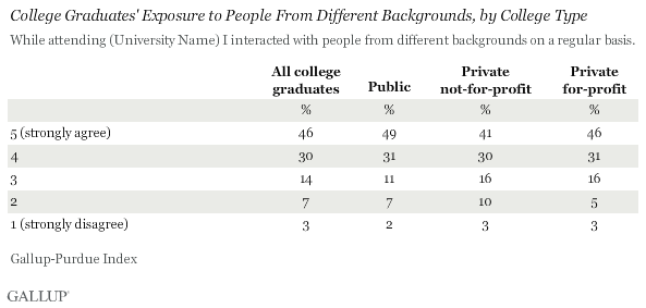 College Graduates' Exposure to People From Different Backgrounds, by College Type