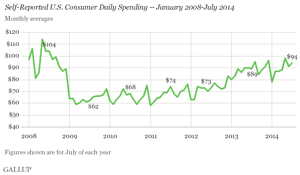 Self-Reported U.S. Consumer Daily Spending -- January 2008-July 2014