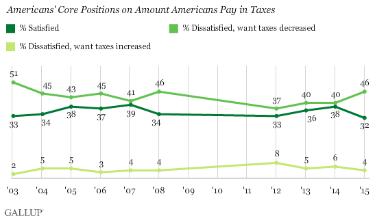 Americans' Core Positions on Amount Americans Pay in Taxes