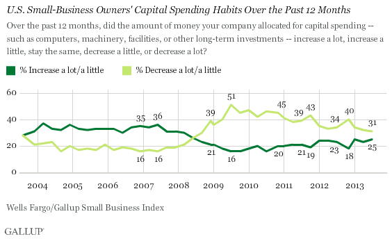 Trend: U.S. Small-Business Owners' Capital Spending Habits Over the Past 12 Months