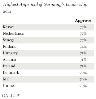 Highest Approval of Germany's Leadership